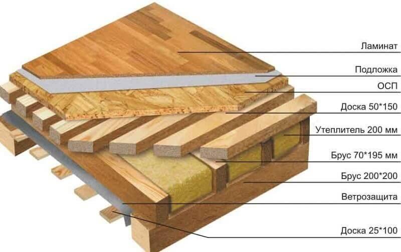 Схема пирога деревянного перекрытия, который не пропускает холодный воздух с подвала