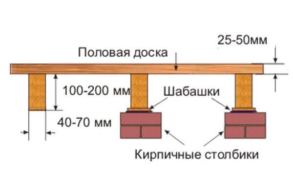 Рисунок показывает высоту лаг и половой доски на кирпичных столбиках