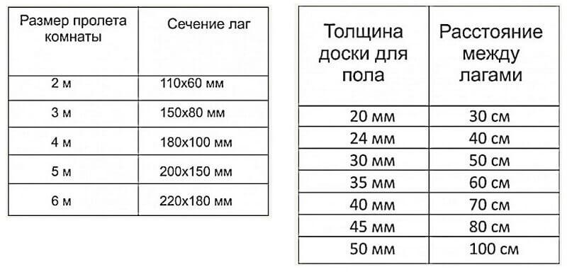 Две таблицы одна таблица соотношение размера пролета комнаты к сечение лаг вторая таблица толщина доски для пола к расстоянию между лагами