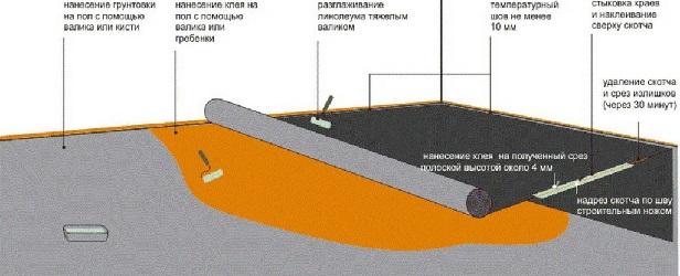 Технология наклейки линолеума на бетонный пол
