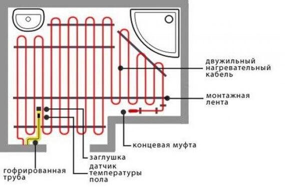 Схема монтажа двужильного нагревательного кабеля для теплого пола