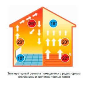 Как меняется температура в доме от теплого пола и при батареях
