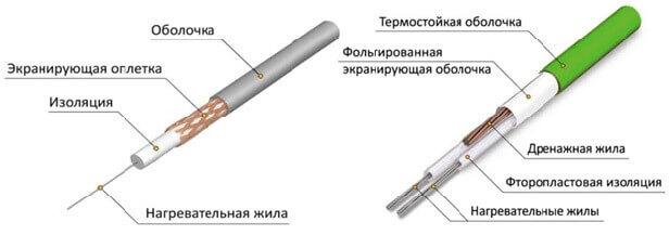 Устройство одно-двужильного нагревательного кабеля для теплого пола под линолеум