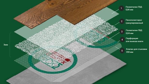 Структура композитной подложки под линолеум
