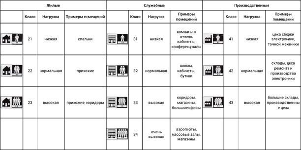 Классы износостойкости коммерческого линолеума