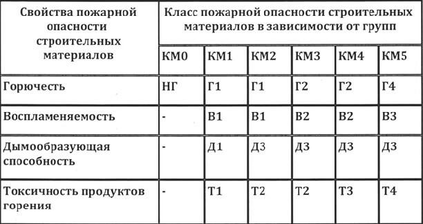 таблица классов пожарной безопасности коммерческого линолеума