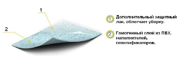 Структура гомогенного линолеума