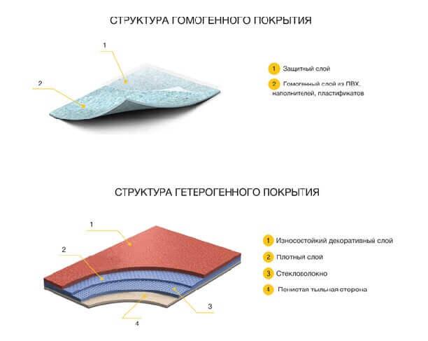 из каких слоев состоит одно-многослойный линолеум