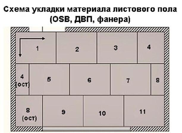 Порядок монтажа листов ОСБ на пол а на него линолеума