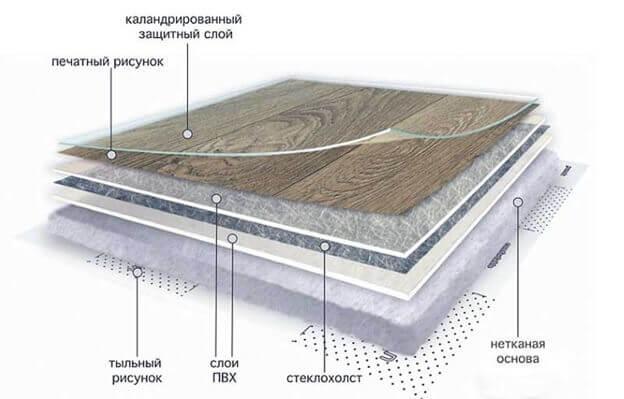 из каких слоев состоит линолеум