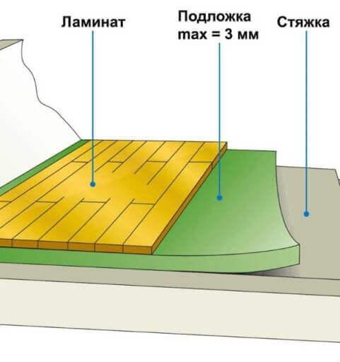 схема ламината на водяном теплом полу под стяжкой