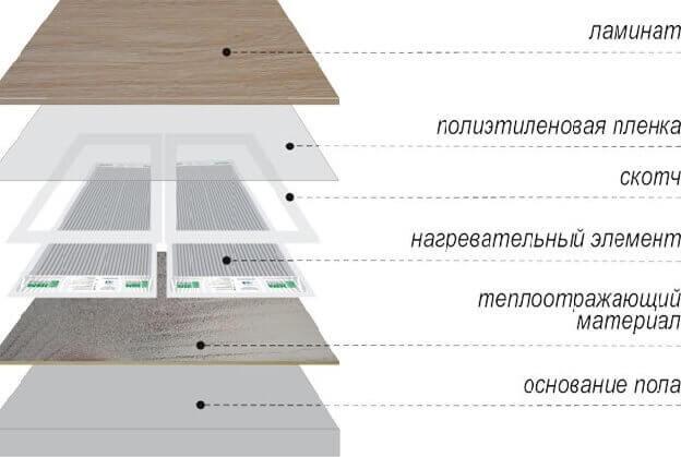 Схема устройства теплого пола с ламинатным покрытием