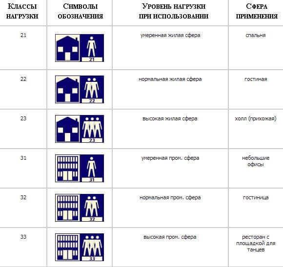 Таблица классификаций ламината
