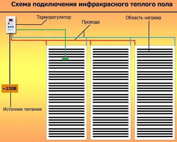 Схема подключения инфракрасного теплого пола под ламинат