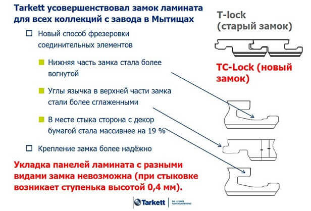 Характеристики замка ламината T-Lock