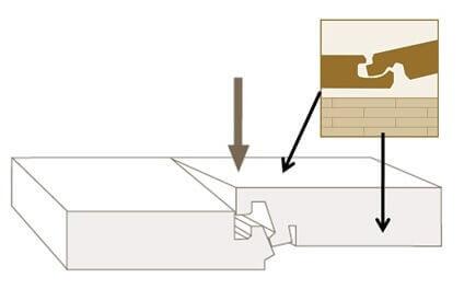 Схема защелкивания замка ламината Proclick