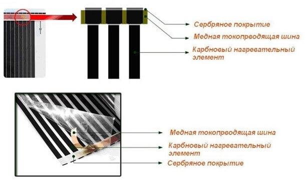 Конструкция пленочного теплого пола под плитку
