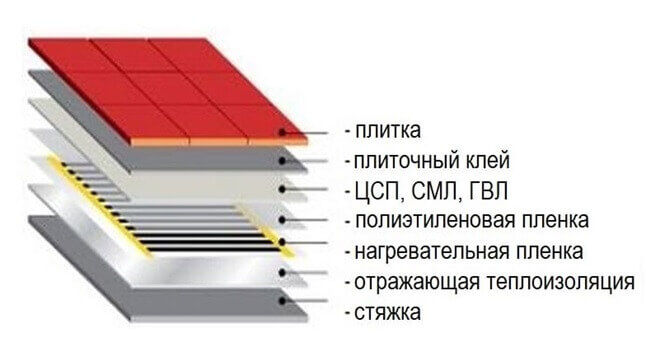 Слои пирога укладки сухим методом инфракрасного пола под плитку