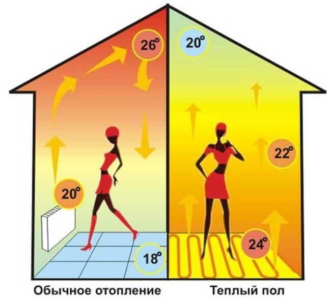 Картинка на которой сравнивают теплый пол с обычным отоплением
