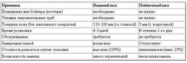 Таблица на которой сравнивается водяной и пленочный пол