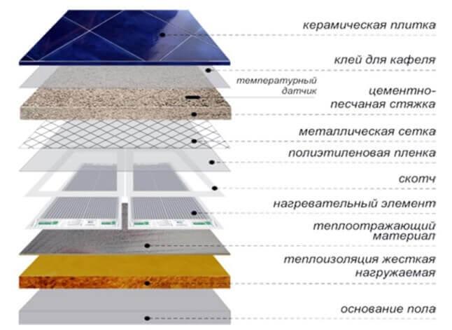 Слои пирога укладки мокрым методом инфракрасного пола под плитку